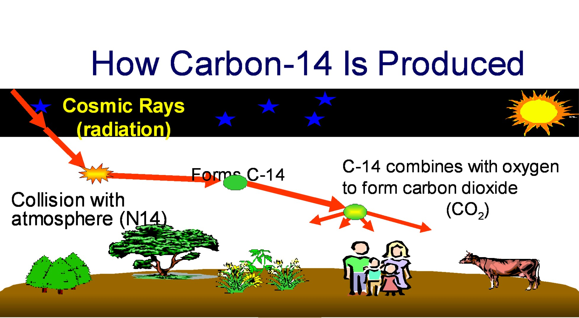 Carbon dating of earth