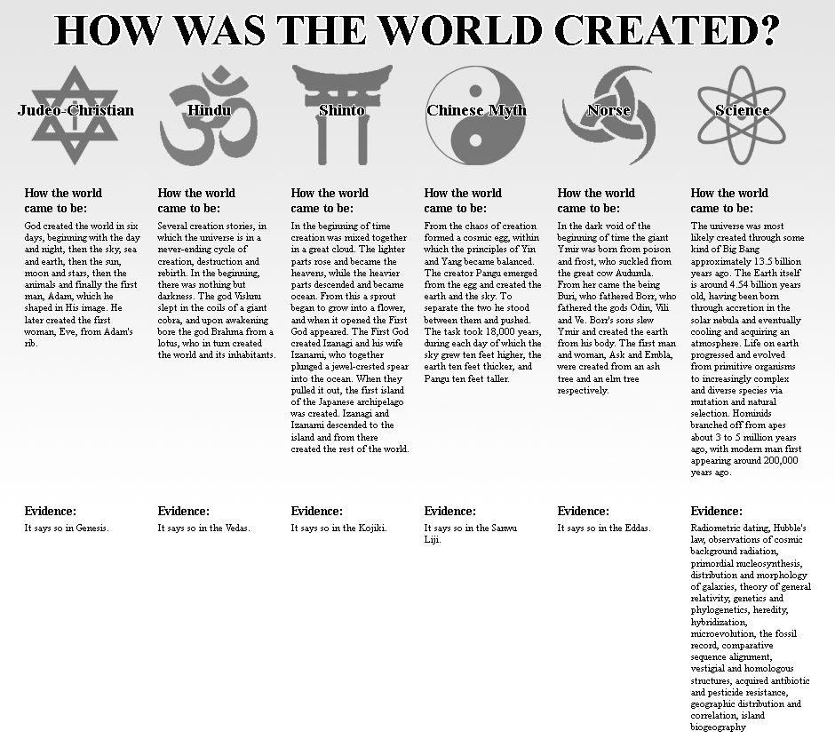 an analysis of evolutionists and creationists views on creation of the world Evolutionism is a world-view religion and evolutionism some creationists point out that they see various the creation-evolution.