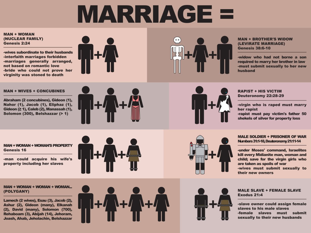 Philosophical arguments against same sex marriage